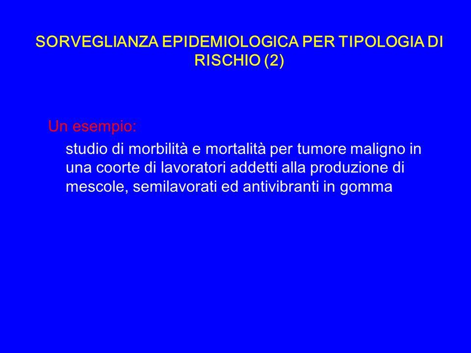 SORVEGLIANZA EPIDEMIOLOGICA PER TIPOLOGIA DI RISCHIO (2)