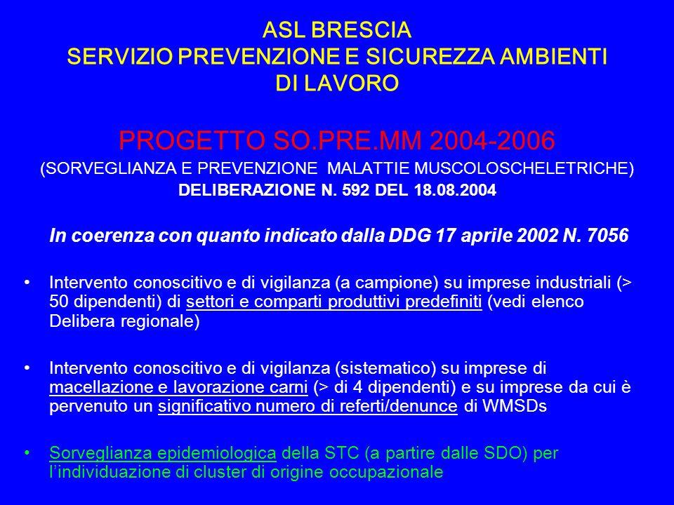 ASL BRESCIA SERVIZIO PREVENZIONE E SICUREZZA AMBIENTI DI LAVORO