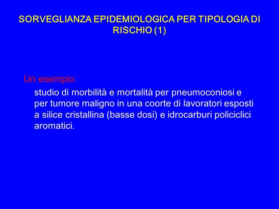 SORVEGLIANZA EPIDEMIOLOGICA PER TIPOLOGIA DI RISCHIO (1)