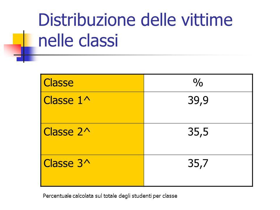 Distribuzione delle vittime nelle classi