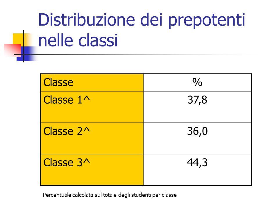 Distribuzione dei prepotenti nelle classi