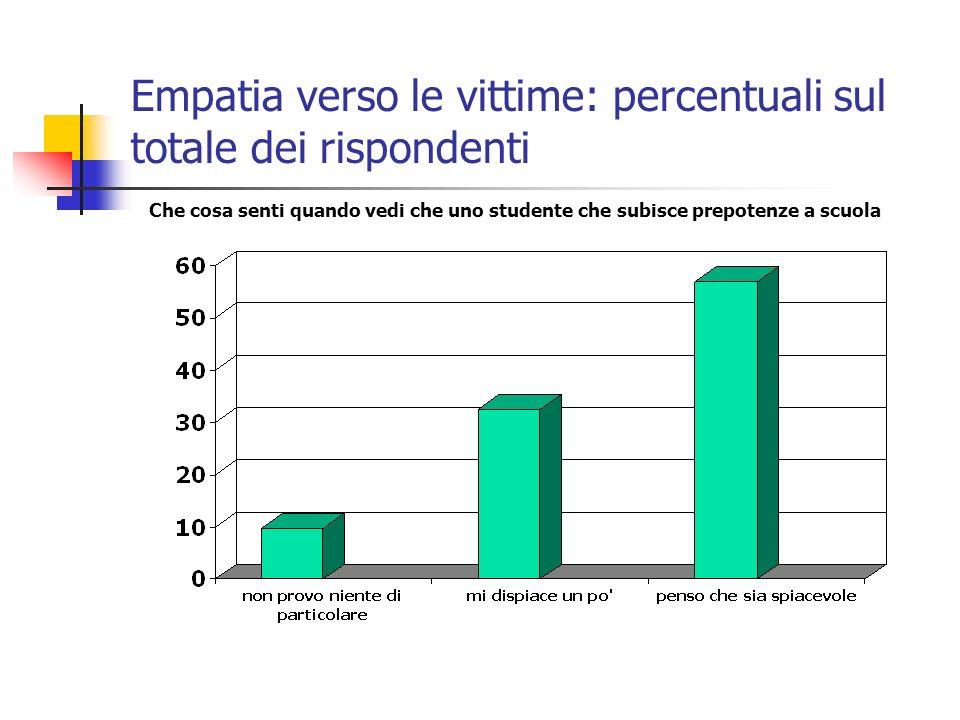Empatia verso le vittime: percentuali sul totale dei rispondenti