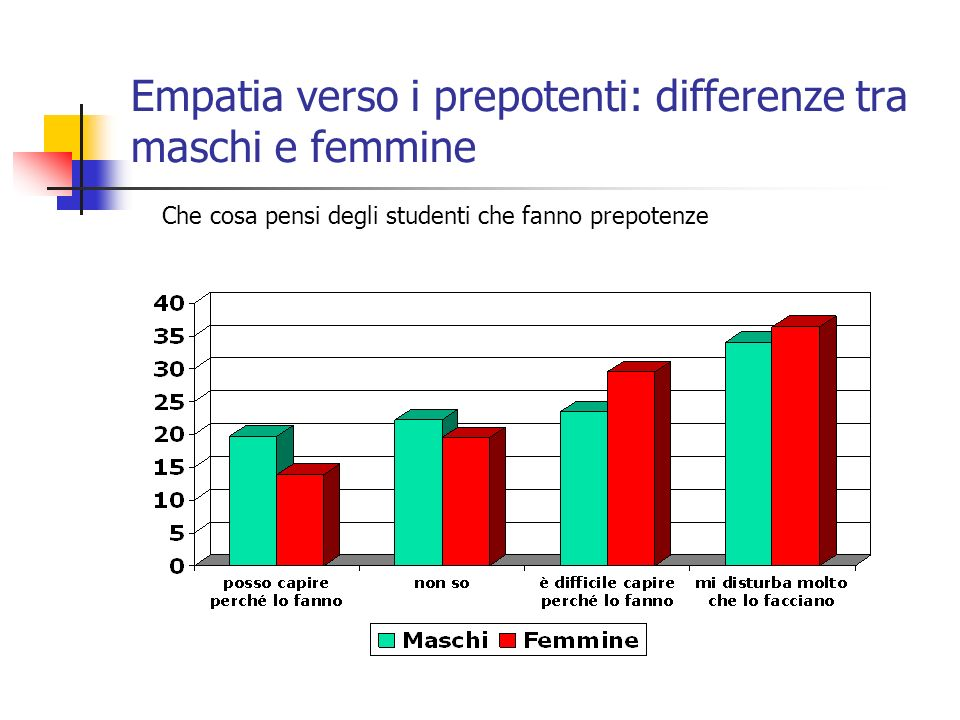 Empatia verso i prepotenti: differenze tra maschi e femmine