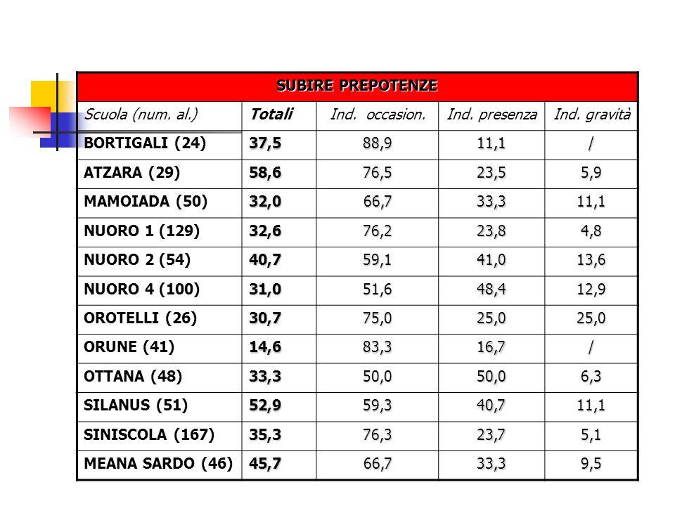 SUBIRE PREPOTENZE Scuola (num. al.) Totali. Ind. occasion. Ind. presenza. Ind. gravità. BORTIGALI (24)