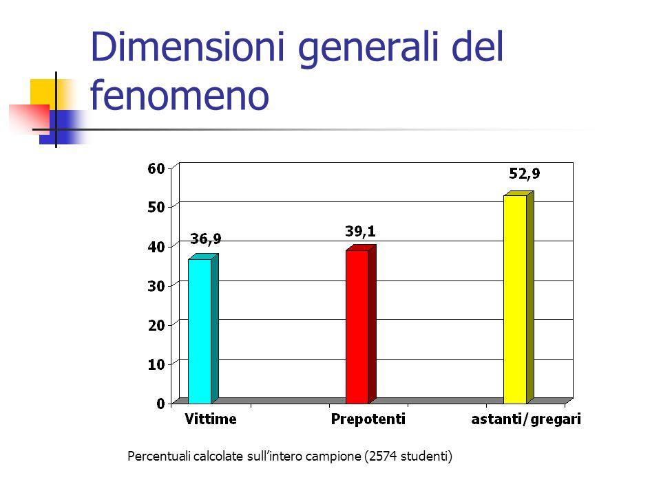 Dimensioni generali del fenomeno