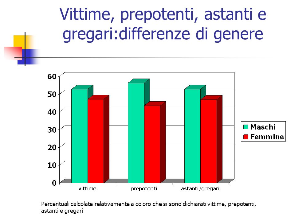 Vittime, prepotenti, astanti e gregari:differenze di genere