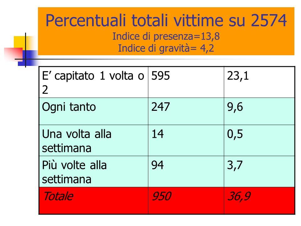 Percentuali totali vittime su 2574 Indice di presenza=13,8 Indice di gravità= 4,2