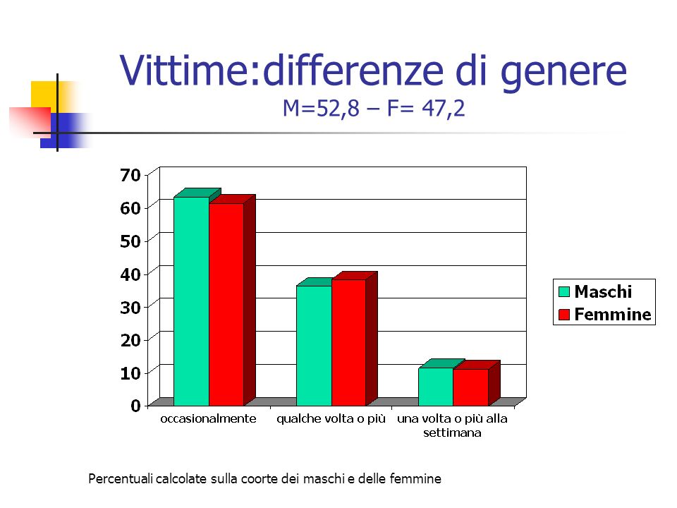 Vittime:differenze di genere M=52,8 – F= 47,2