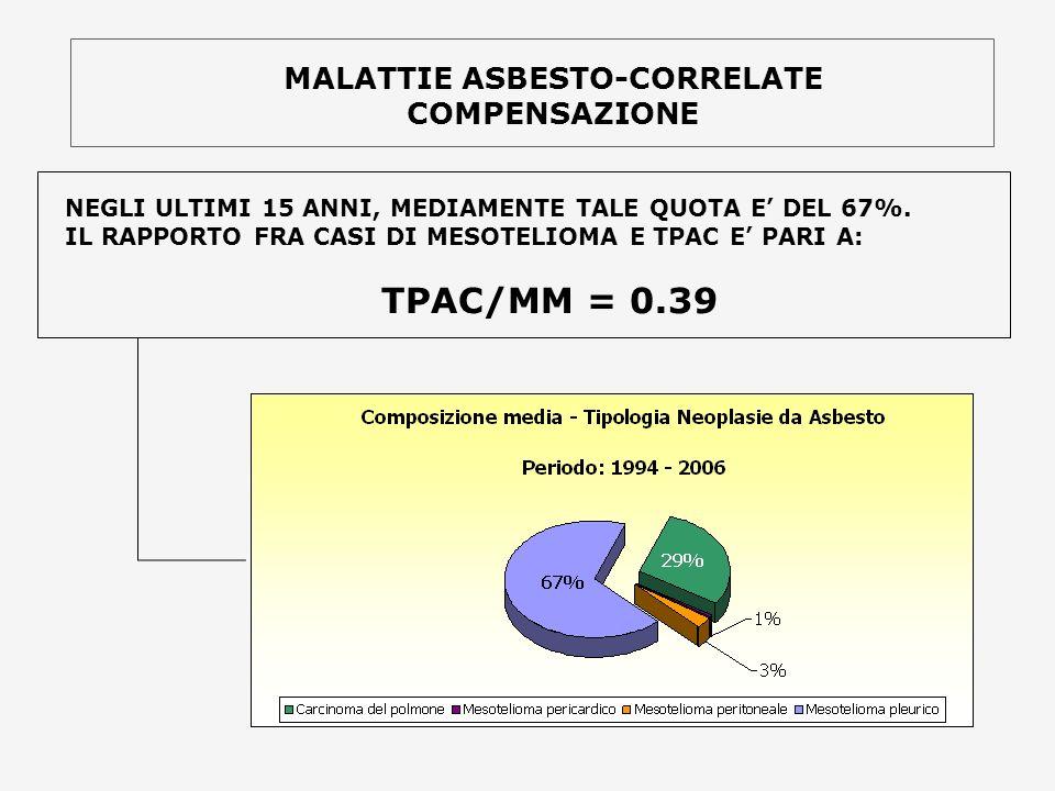 MALATTIE ASBESTO-CORRELATE COMPENSAZIONE