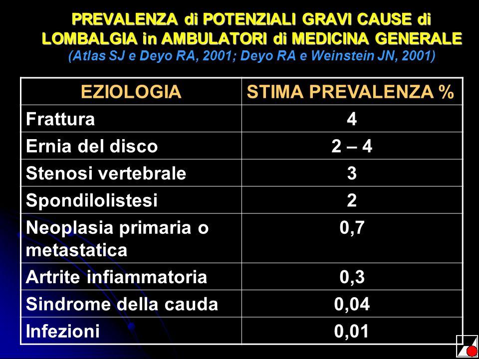 Neoplasia primaria o metastatica 0,7 Artrite infiammatoria 0,3