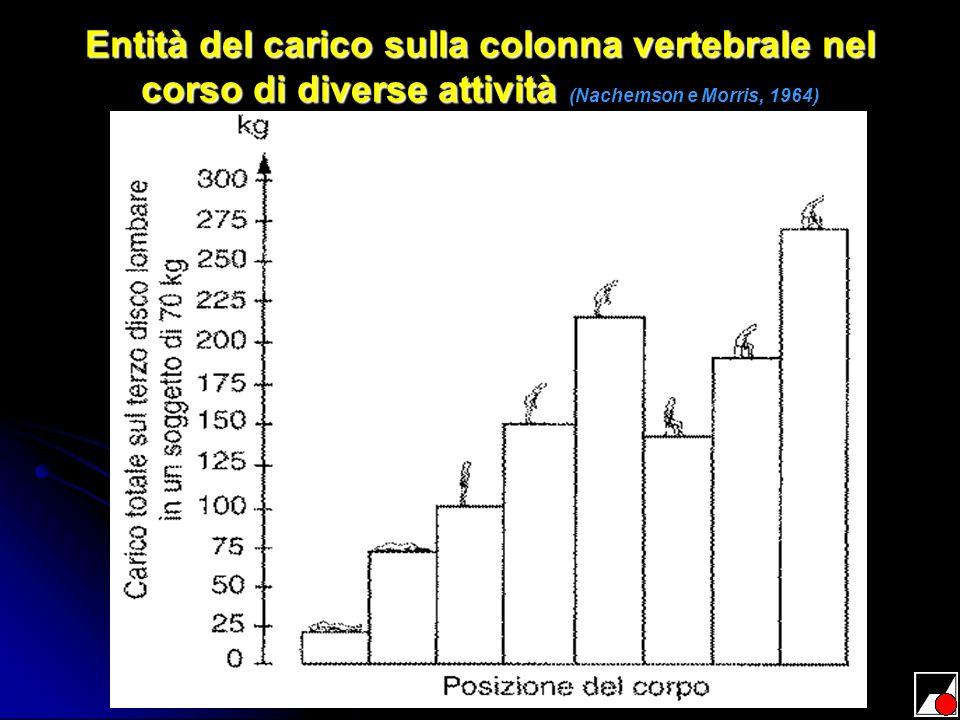 Entità del carico sulla colonna vertebrale nel corso di diverse attività (Nachemson e Morris, 1964)