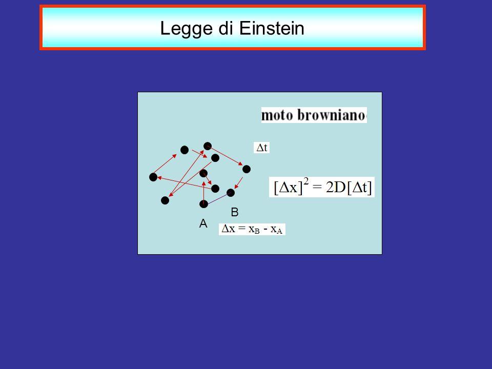 Legge di Einstein B A