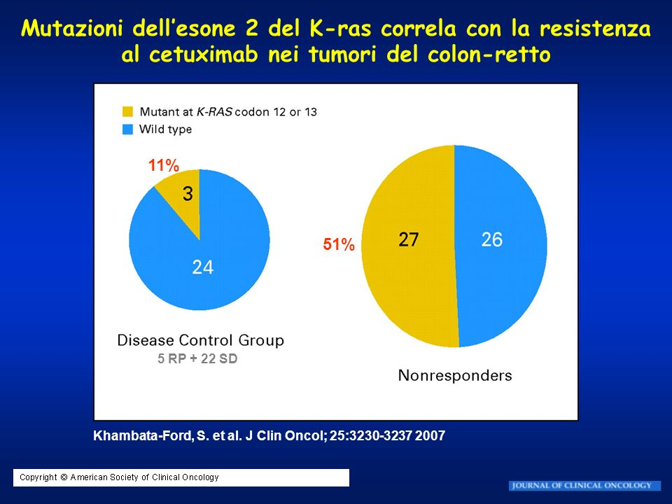 Mutazioni dell'esone 2 del K-ras correla con la resistenza al cetuximab nei tumori del colon-retto