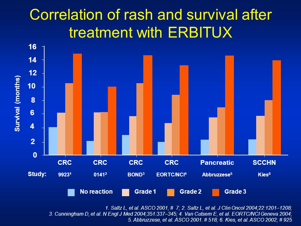 Correlation of rash and survival after treatment with ERBITUX