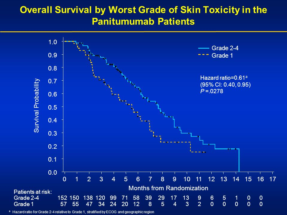 Overall Survival by Worst Grade of Skin Toxicity in the Panitumumab Patients