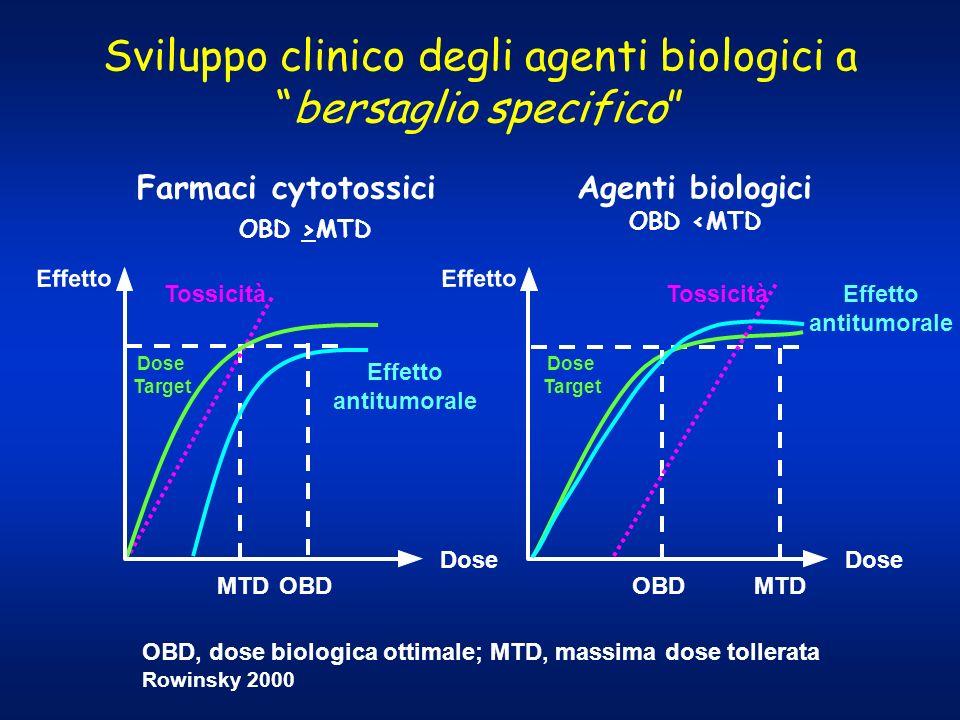 Sviluppo clinico degli agenti biologici a bersaglio specifico
