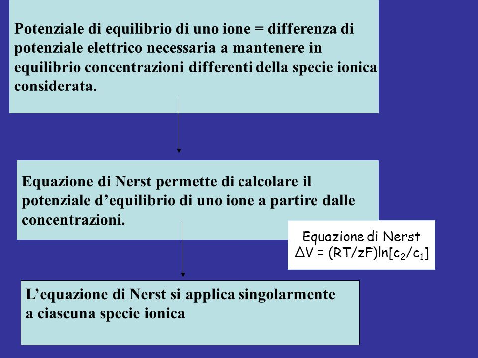 Potenziale di equilibrio di uno ione = differenza di