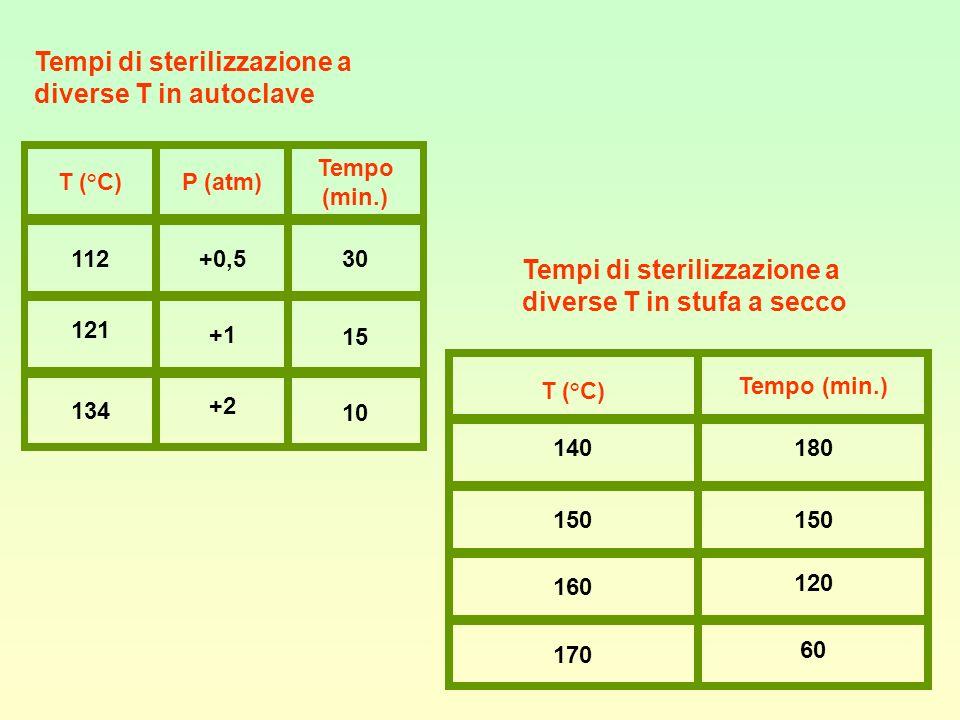 Tempi di sterilizzazione a diverse T in autoclave