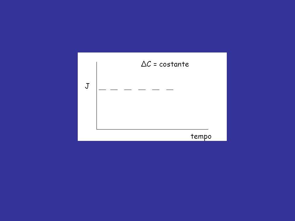 ΔC = costante J tempo