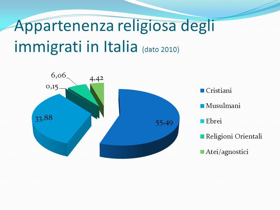 Appartenenza religiosa degli immigrati in Italia (dato 2010)