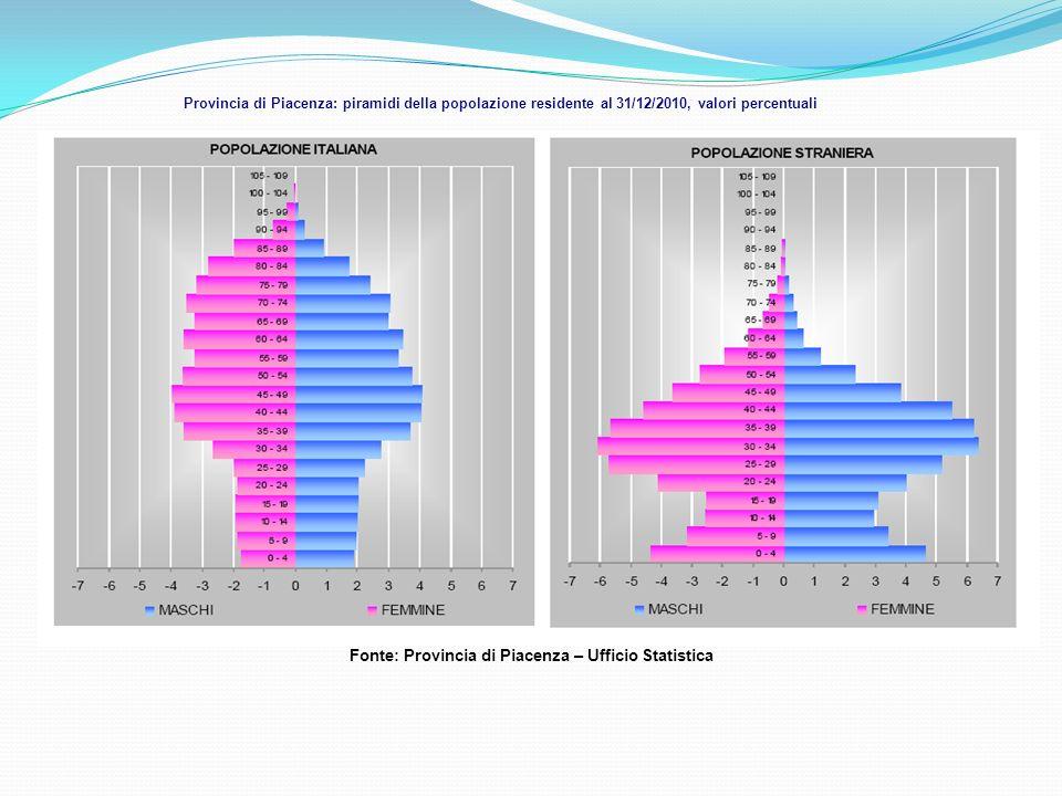 Fonte: Provincia di Piacenza – Ufficio Statistica