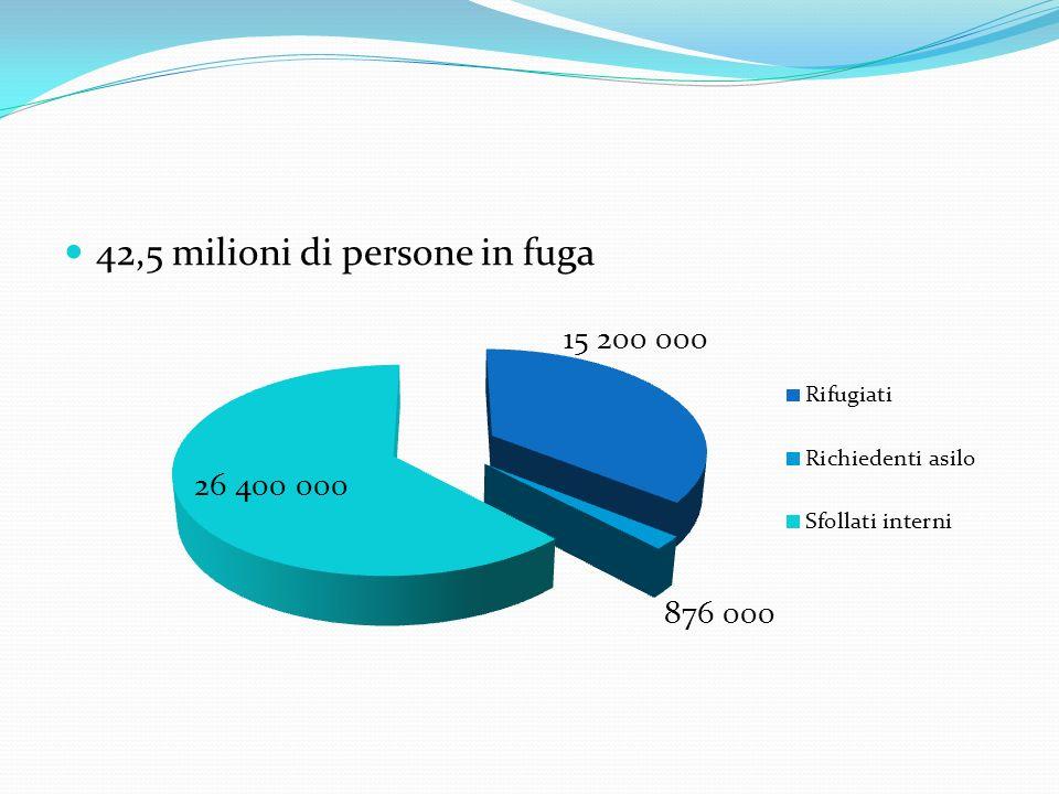 42,5 milioni di persone in fuga