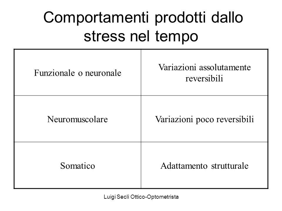 Comportamenti prodotti dallo stress nel tempo