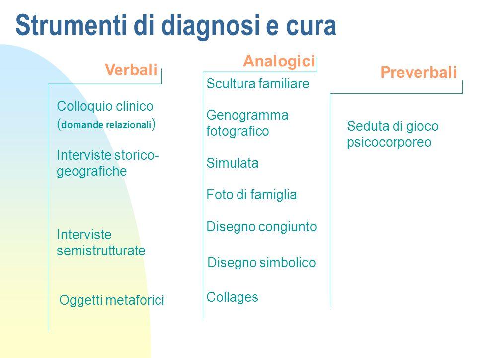 Strumenti di diagnosi e cura