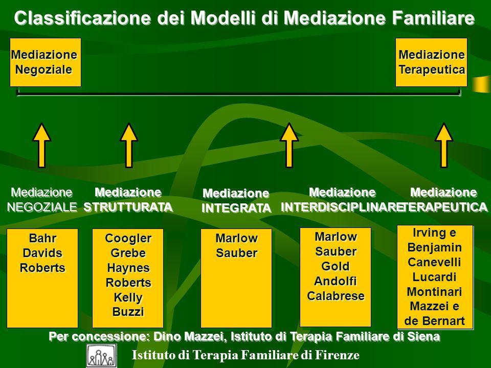 Classificazione dei Modelli di Mediazione Familiare