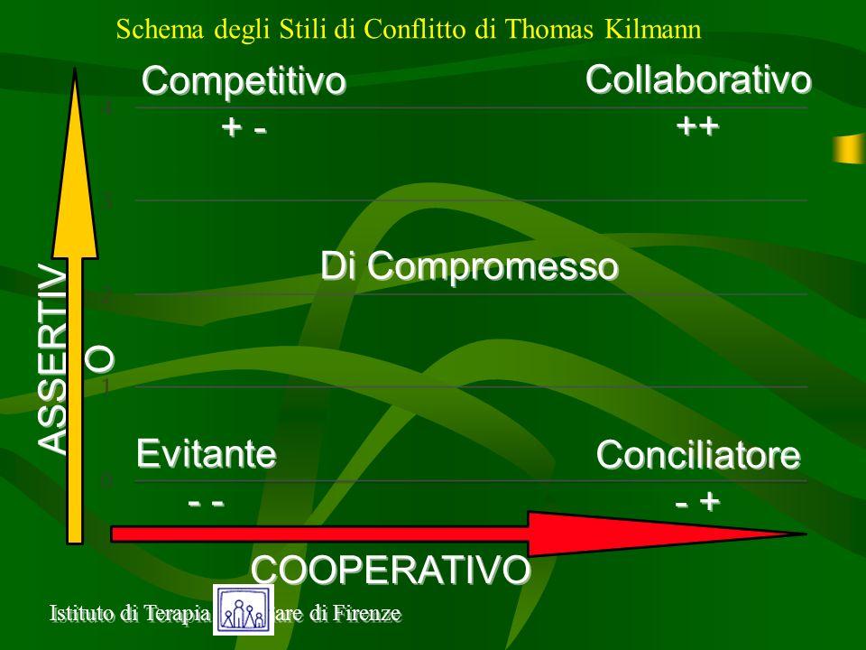 Competitivo Collaborativo + - ++ Di Compromesso ASSERTIVO Evitante