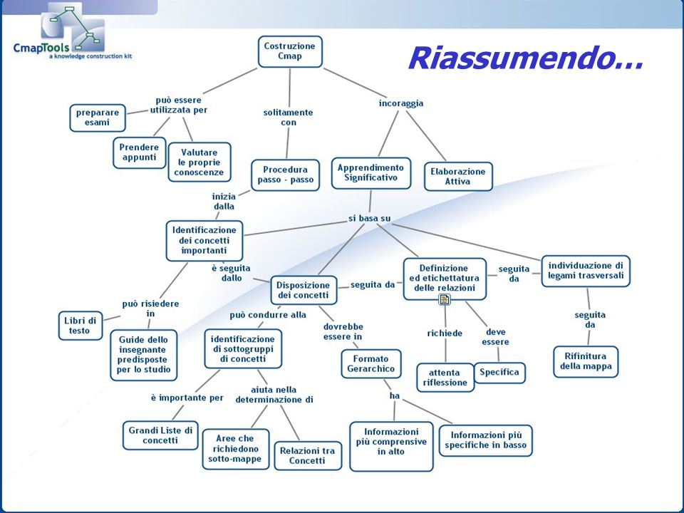 Riassumendo… Linking Terms (from Jonassen, 1990, page 110, Table 5.4, based on Fisher,)