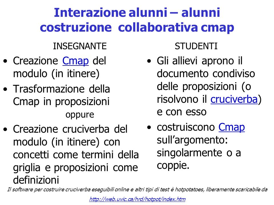 Interazione alunni – alunni costruzione collaborativa cmap
