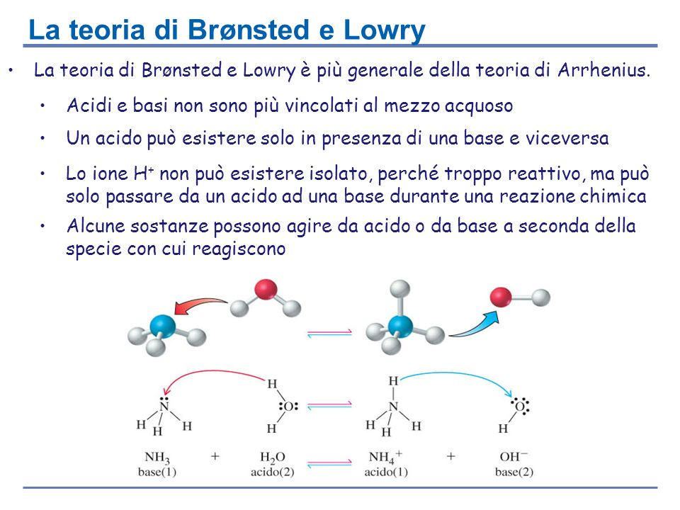 La teoria di Brønsted e Lowry