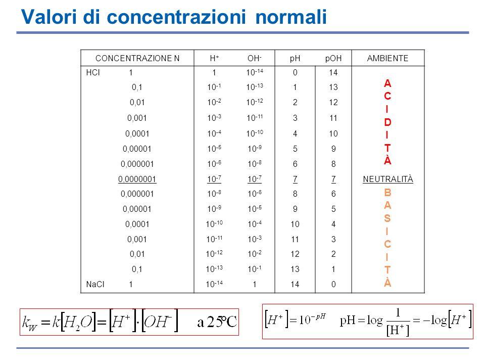 Valori di concentrazioni normali