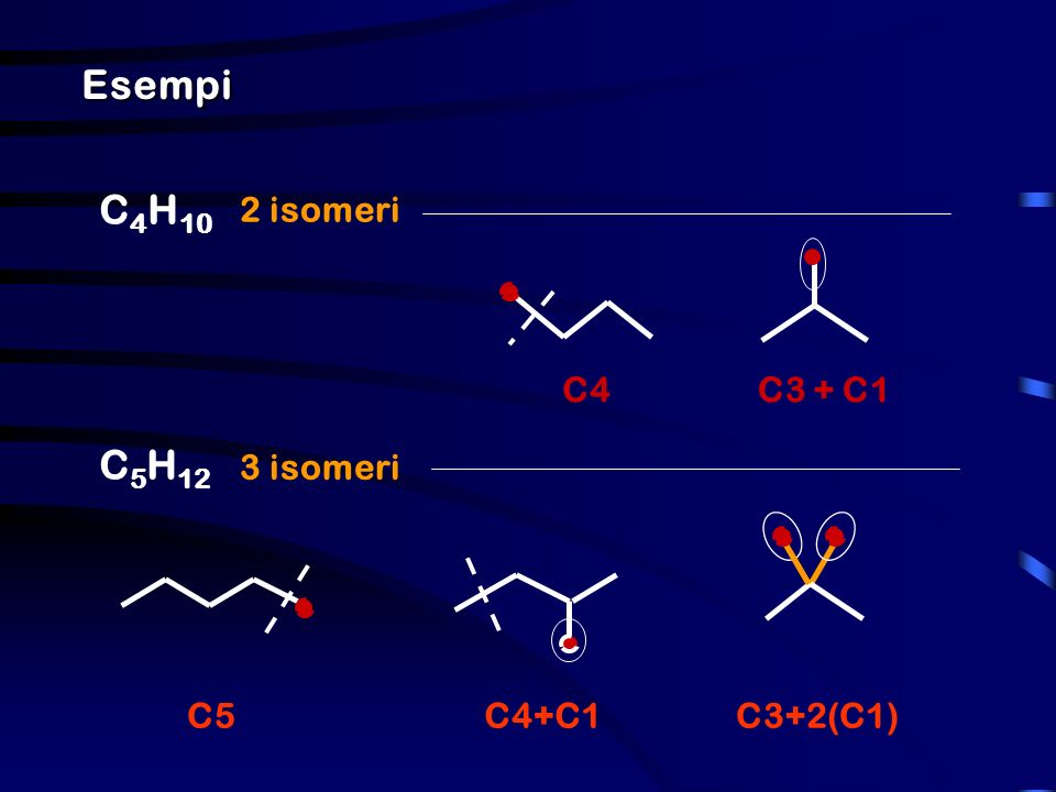 Esempi C4H10 2 isomeri C3 + C1 C4 C5H12 3 isomeri C3+2(C1) C5 C4+C1