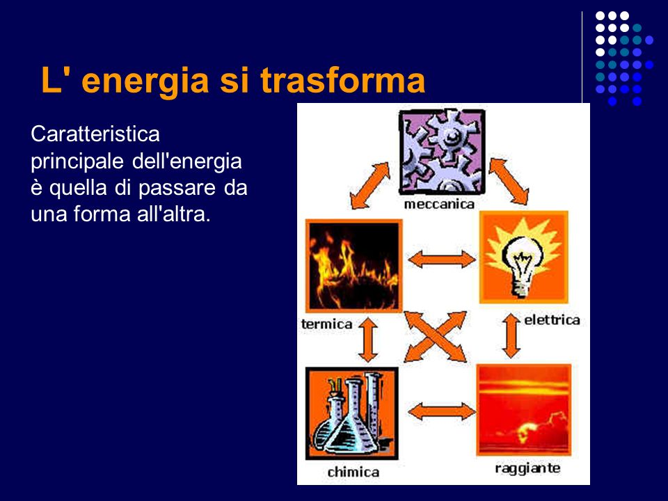 L energia si trasforma Caratteristica principale dell energia è quella di passare da una forma all altra.