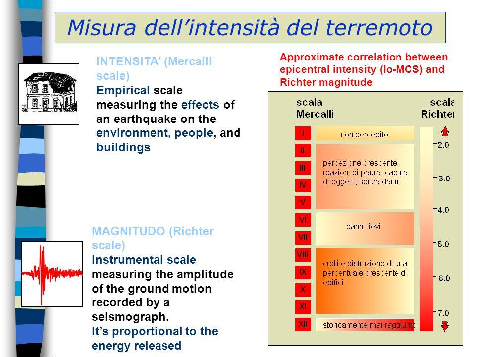 Misura dell'intensità del terremoto