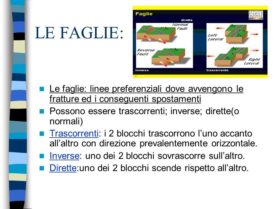 LE FAGLIE: Le faglie: linee preferenziali dove avvengono le fratture ed i conseguenti spostamenti.