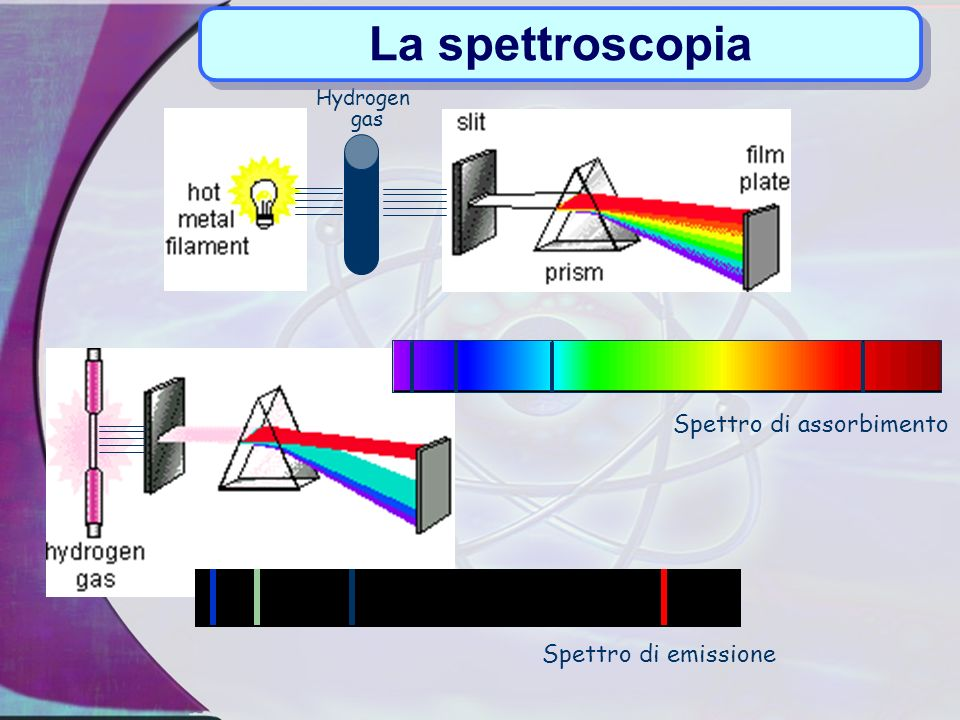 La spettroscopia Spettro di assorbimento Spettro di emissione Hydrogen
