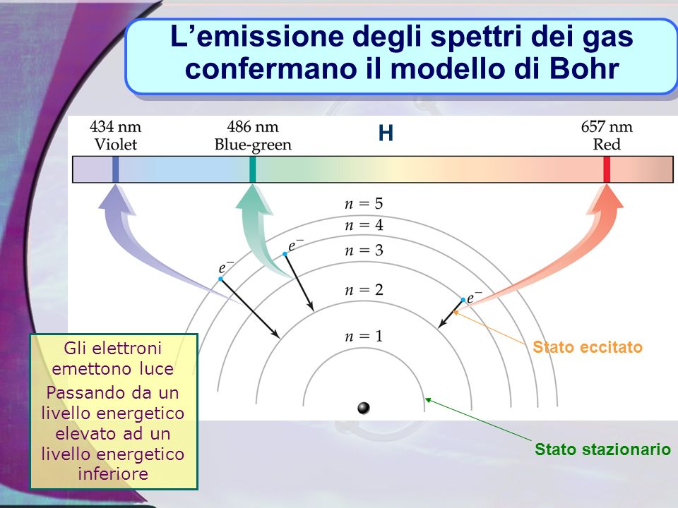 L'emissione degli spettri dei gas confermano il modello di Bohr