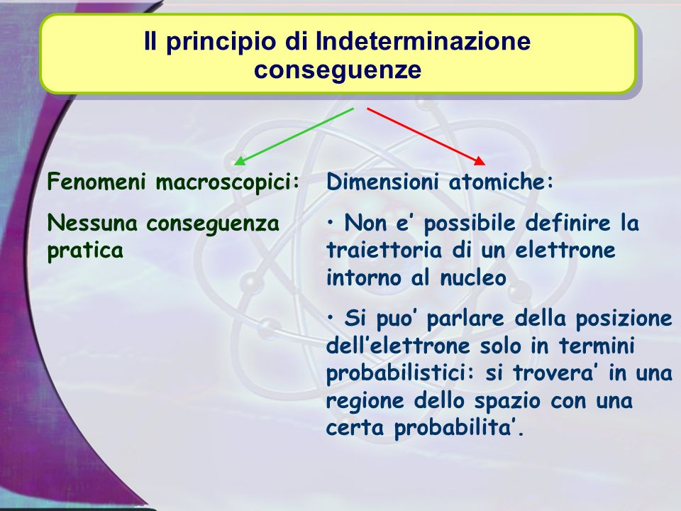 Il principio di Indeterminazione conseguenze