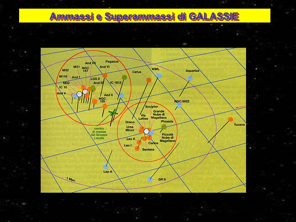 Ammassi e Superammassi di GALASSIE