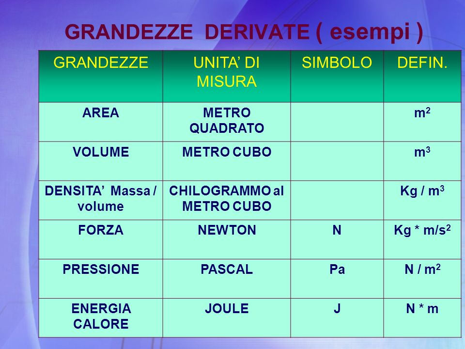 GRANDEZZE DERIVATE ( esempi )