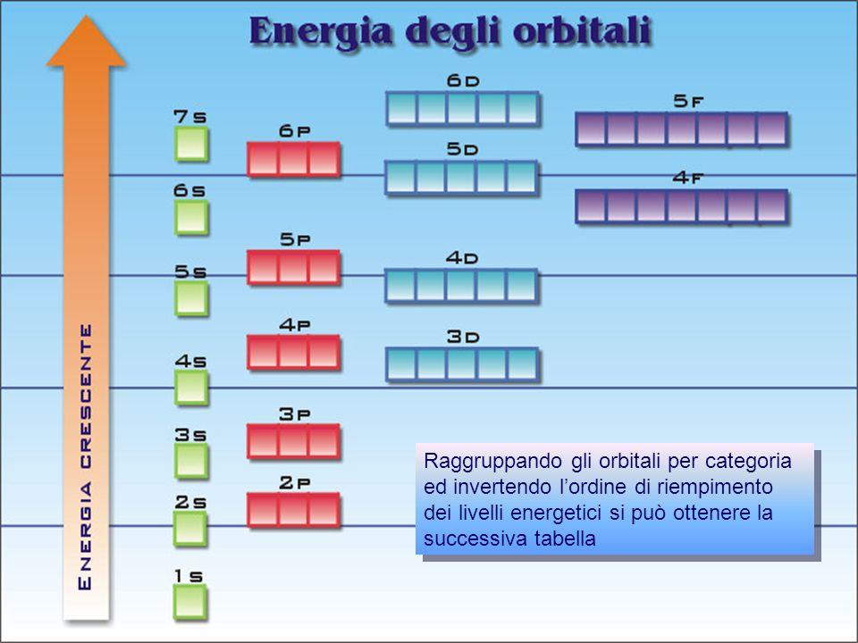 Raggruppando gli orbitali per categoria ed invertendo l'ordine di riempimento dei livelli energetici si può ottenere la successiva tabella