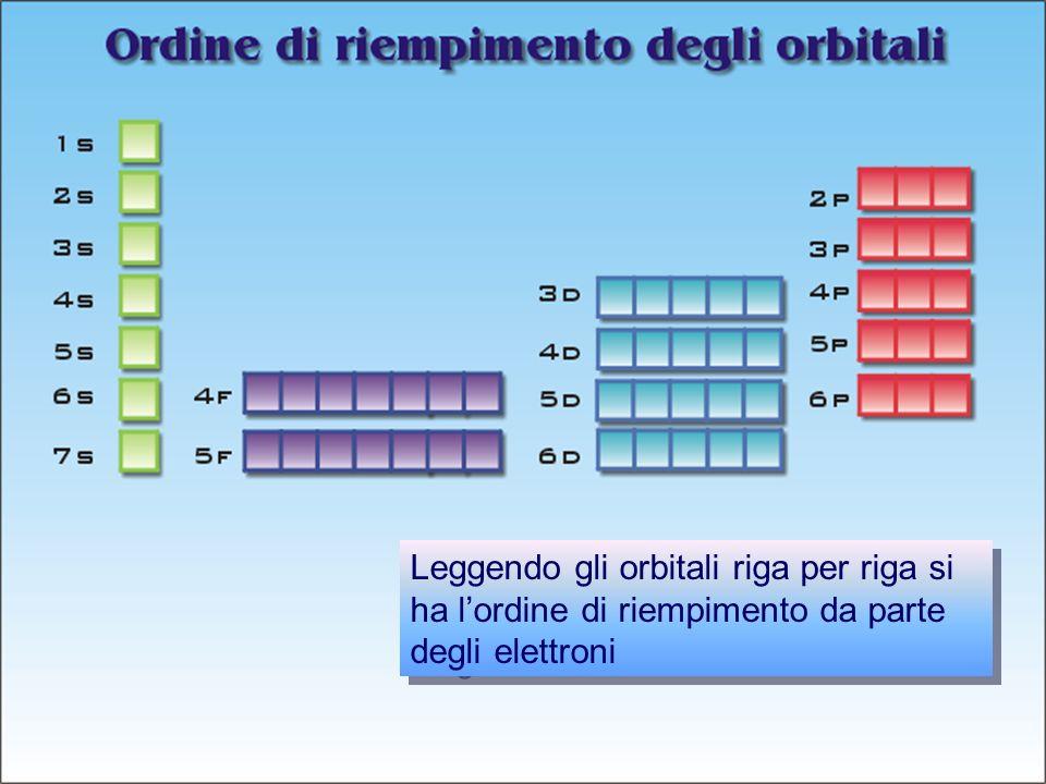 Leggendo gli orbitali riga per riga si ha l'ordine di riempimento da parte degli elettroni