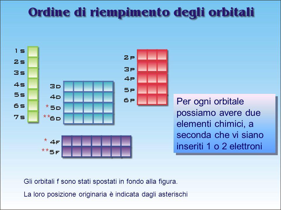 Per ogni orbitale possiamo avere due elementi chimici, a seconda che vi siano inseriti 1 o 2 elettroni