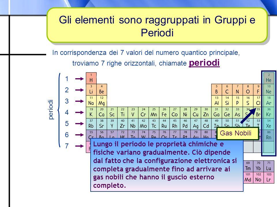 Gli elementi sono raggruppati in Gruppi e Periodi