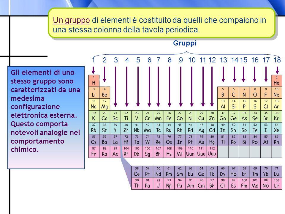 Un gruppo di elementi è costituito da quelli che compaiono in una stessa colonna della tavola periodica.