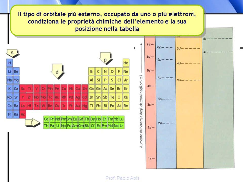 Il tipo di orbitale più esterno, occupato da uno o più elettroni, condiziona le proprietà chimiche dell'elemento e la sua posizione nella tabella