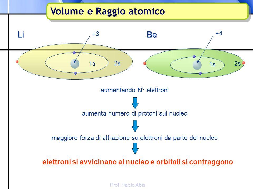 Volume e Raggio atomico